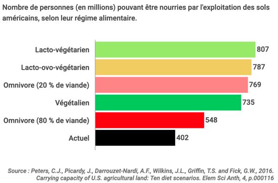 Nombre de personnes pouvant être nourries par l exploitation des sols